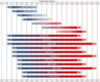 Таблица безопасных диапазонов температур и вязкости