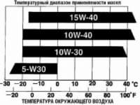 Температурные границы