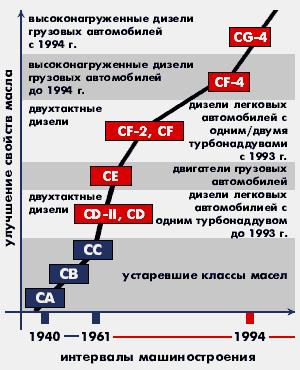 График по возрасту автомобиля