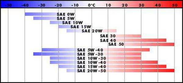 Температурный график моторных масел