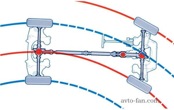 Следы передних и задних колёс при повороте