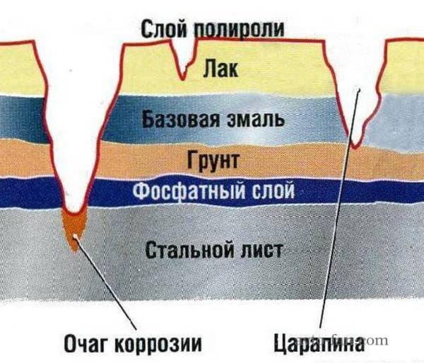 Слои повреждений прикрытия кузова от царапин до ржавчины