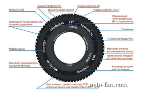 Расшифровка надписей на шинах
