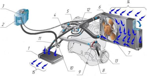 Схема отопления салона автомобиля