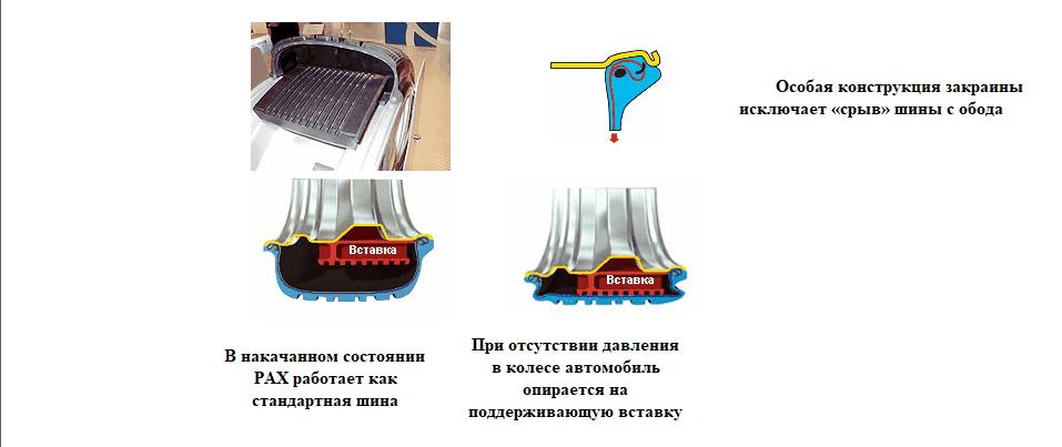 Конструкция безопасной шины