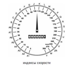 индексы скорости